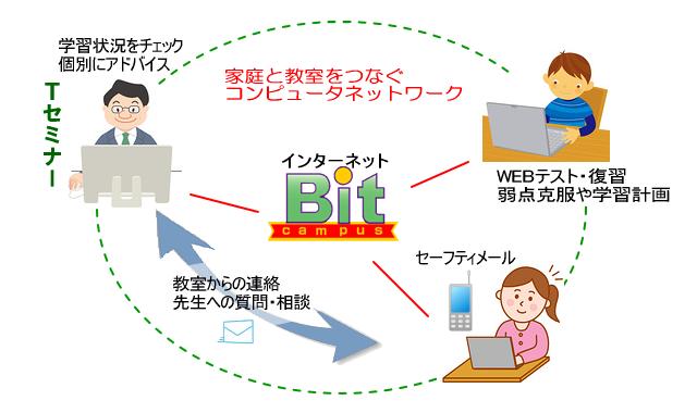 Tセミナーでは ビットキャンパス(インターネット学習システム)を導入